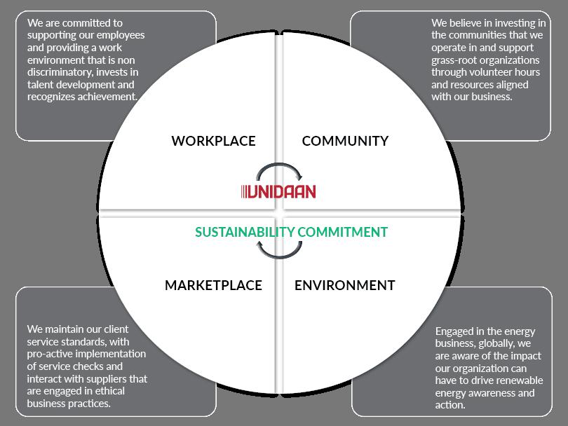 CSR Strategy